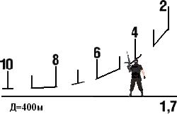 Sistemul stadiametric de măsurare a distanţelor