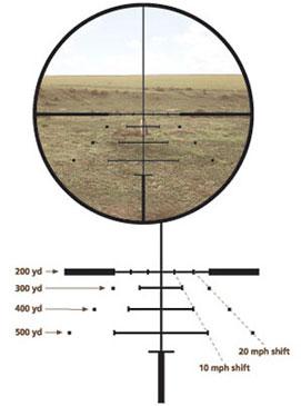 Reticul calibrat pentru compensare traiectorie și derivă